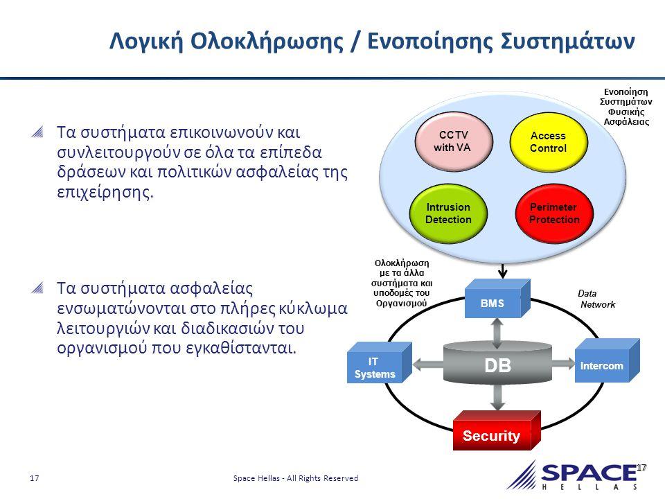 Λογική Ολοκλήρωσης / Ενοποίησης Συστημάτων