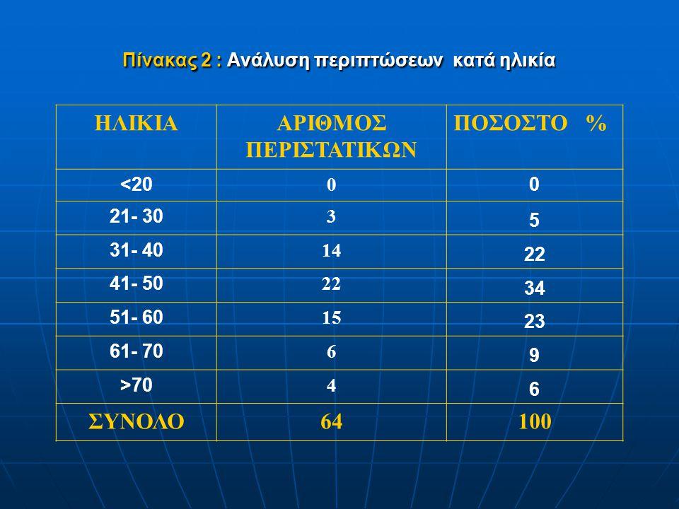 Πίνακας 2 : Ανάλυση περιπτώσεων κατά ηλικία