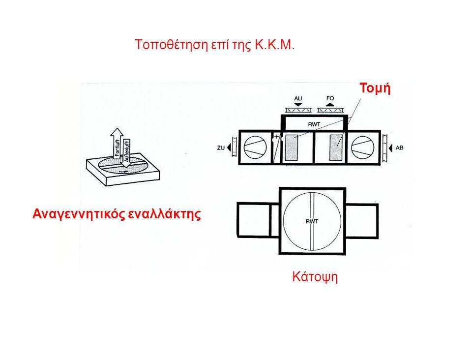 Τοποθέτηση επί της Κ.Κ.Μ. Τομή Αναγεννητικός εναλλάκτης Κάτοψη