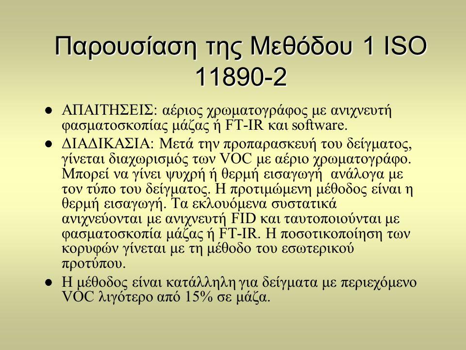 Παρουσίαση της Μεθόδου 1 ISO 11890-2