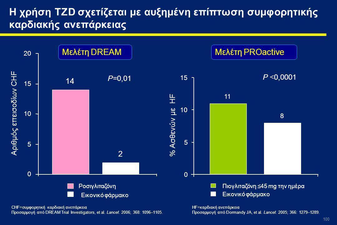 Η χρήση TZD σχετίζεται με αυξημένη επίπτωση συμφορητικής καρδιακής ανεπάρκειας