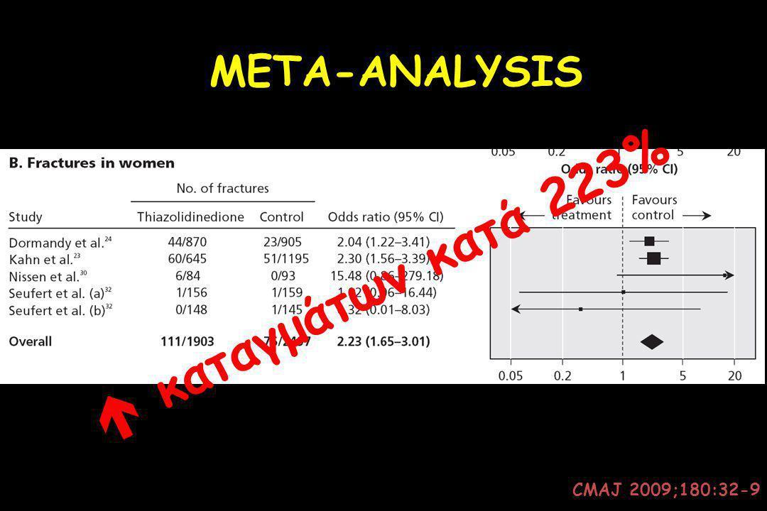 META-ANALYSIS  καταγμάτων κατά 223% CMAJ 2009;180:32-9