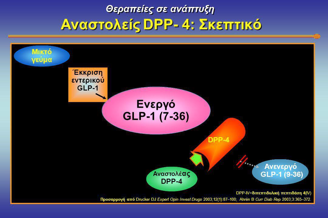 Θεραπείες σε ανάπτυξη Αναστολείς DPP- 4: Σκεπτικό