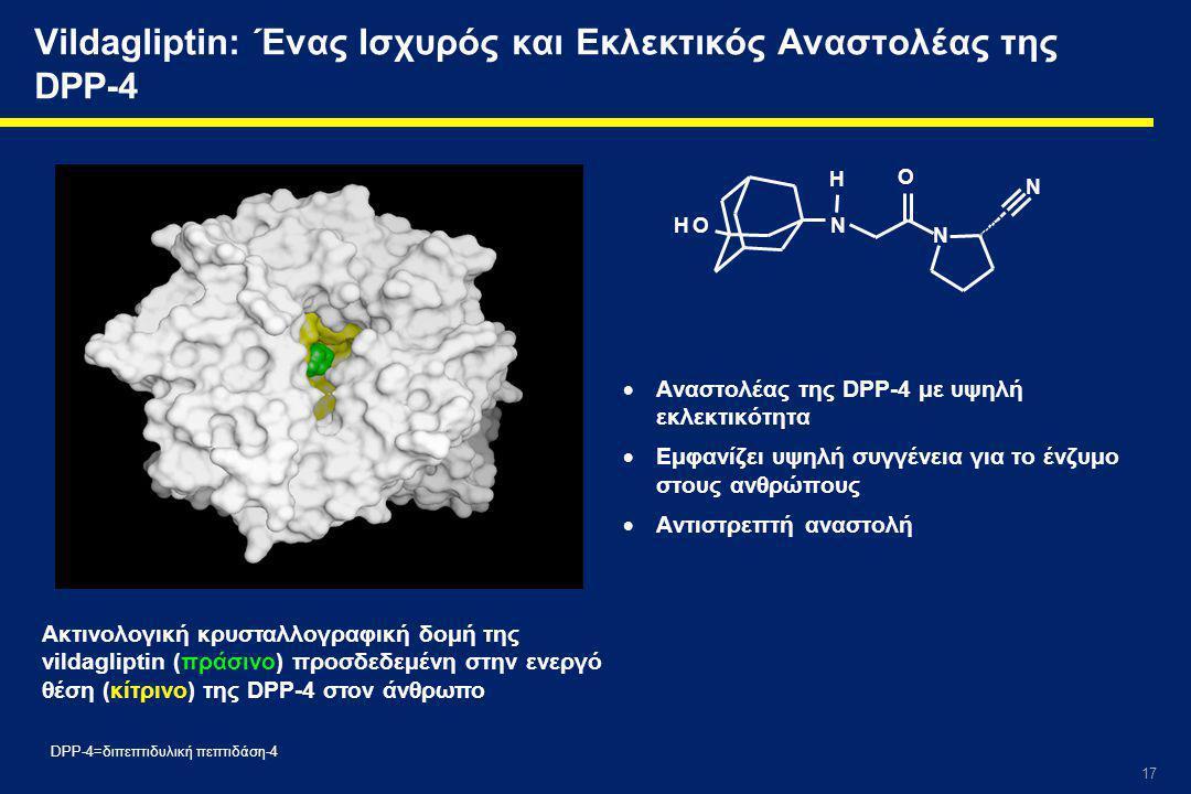 Vildagliptin: Ένας Ισχυρός και Εκλεκτικός Αναστολέας της DPP-4