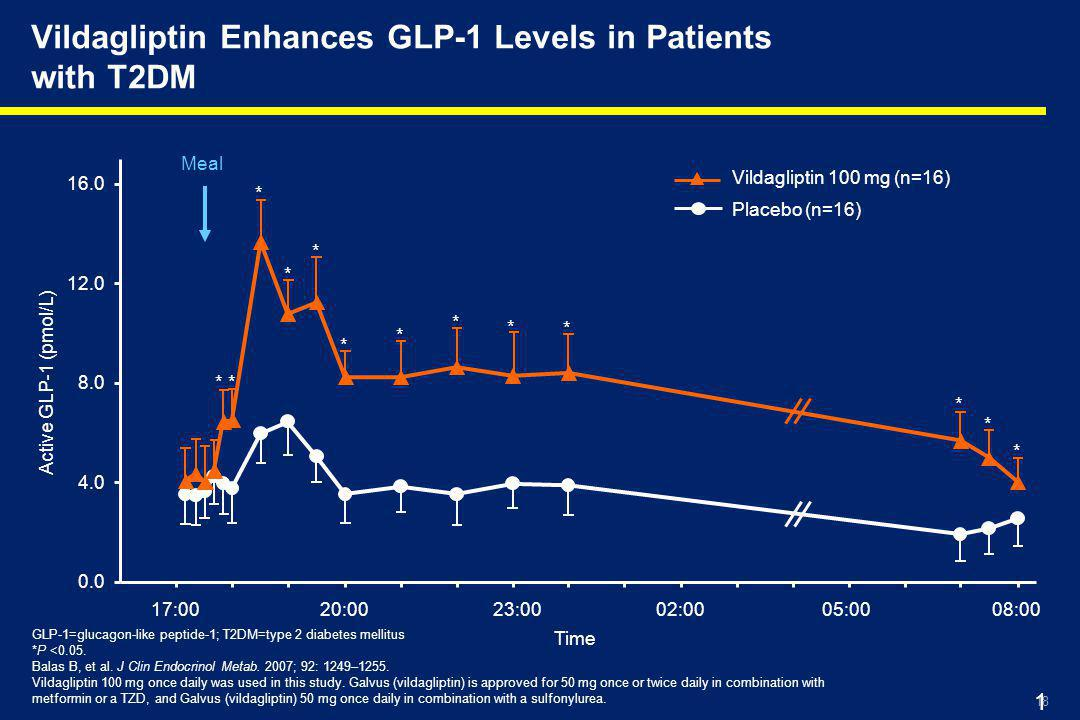 Vildagliptin Enhances GLP-1 Levels in Patients with T2DM
