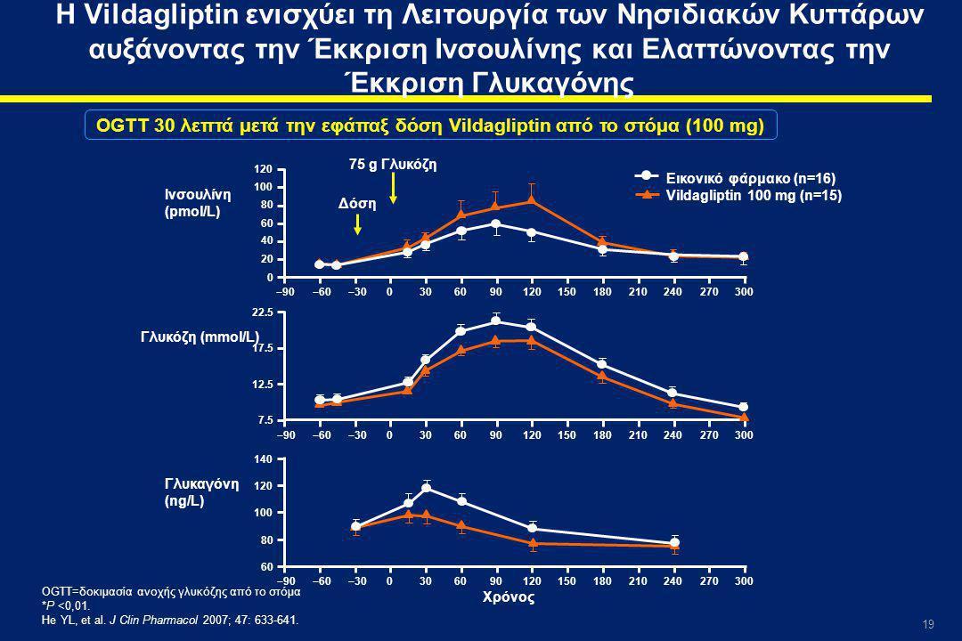 OGTT 30 λεπτά μετά την εφάπαξ δόση Vildagliptin από το στόμα (100 mg)