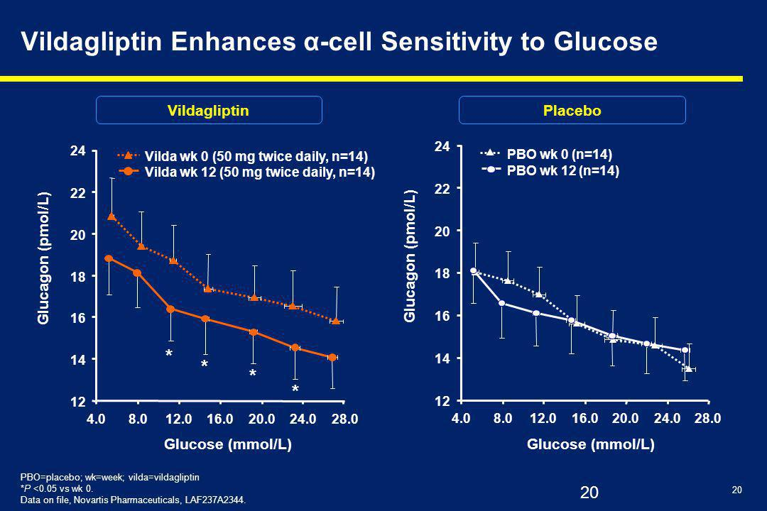 Vildagliptin Enhances α-cell Sensitivity to Glucose