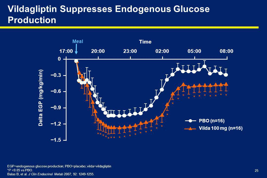 Vildagliptin Suppresses Endogenous Glucose Production