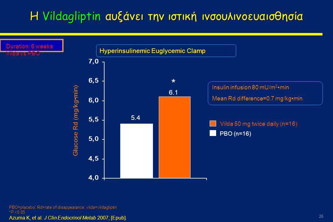 Η Vildagliptin αυξάνει την ιστική ινσουλινοευαισθησία