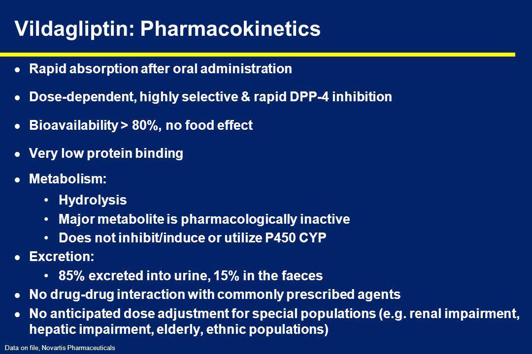 Vildagliptin: Pharmacokinetics
