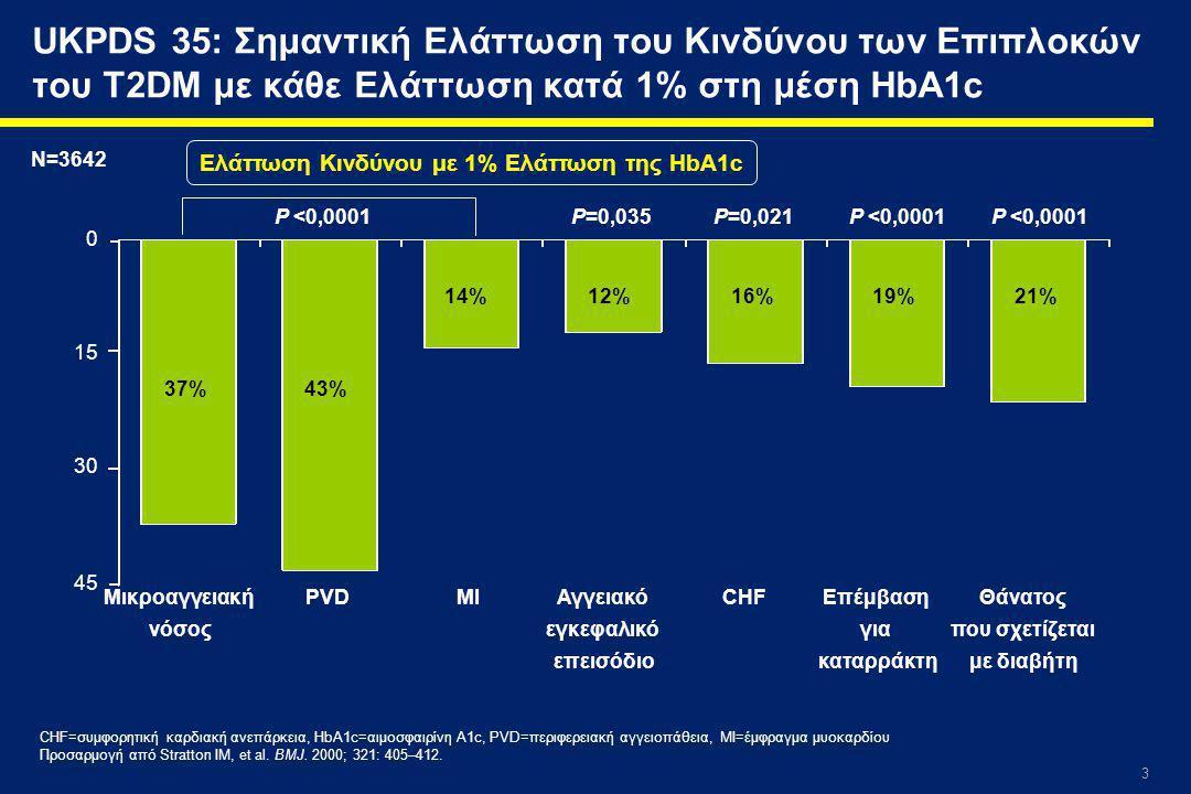 Ελάττωση Κινδύνου με 1% Ελάττωση της HbA1c