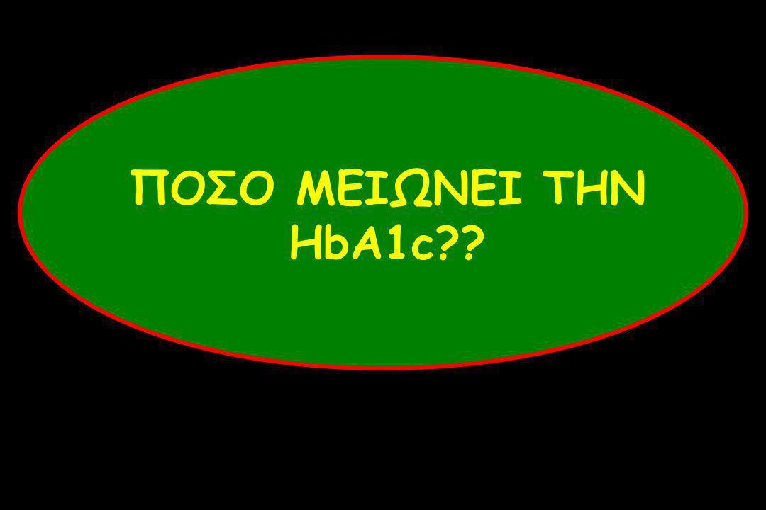 ΠΟΣΟ ΜΕΙΩΝΕΙ ΤΗΝ HbA1c