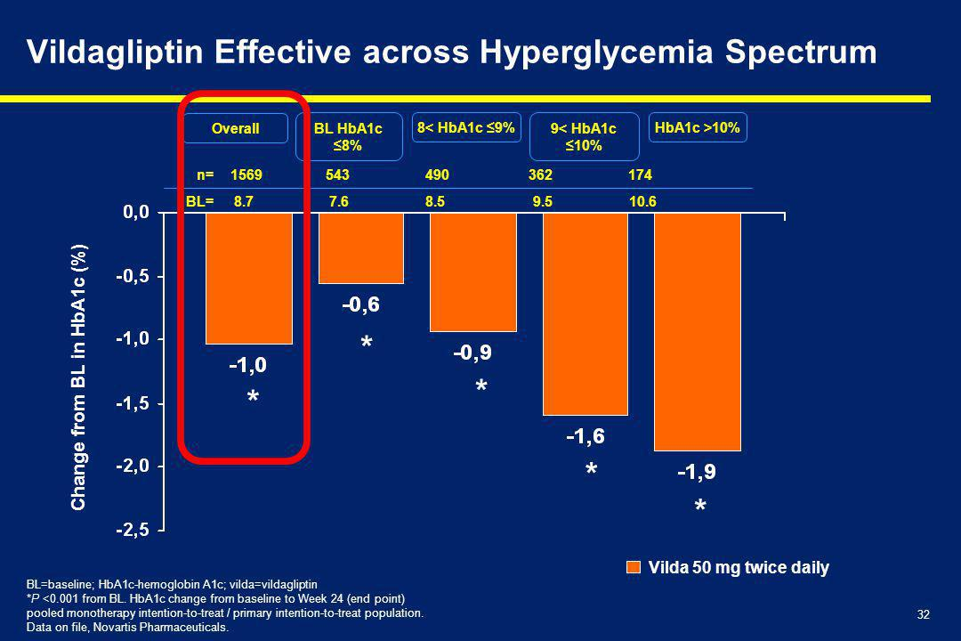 Vildagliptin Effective across Hyperglycemia Spectrum