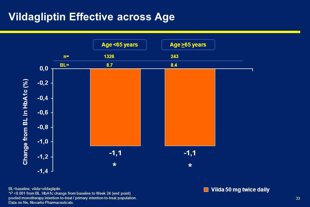 Vildagliptin Effective across Age