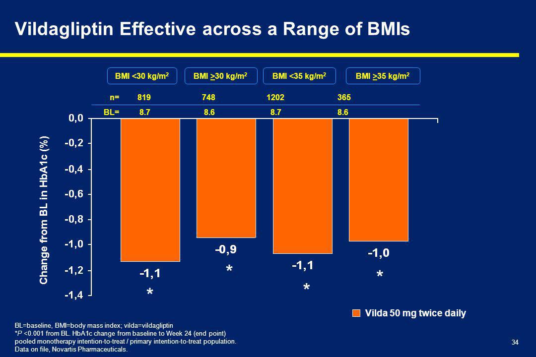 Vildagliptin Effective across a Range of BMIs