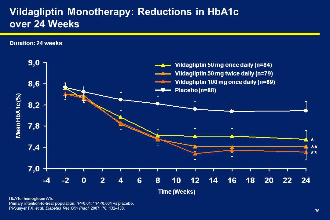 Vildagliptin Monotherapy: Reductions in HbA1c over 24 Weeks