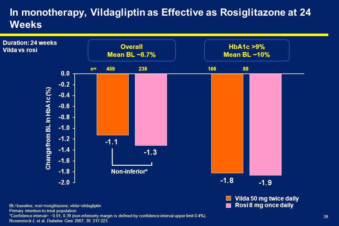 In monotherapy, Vildagliptin as Effective as Rosiglitazone at 24 Weeks