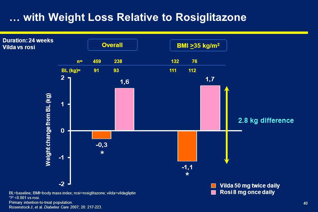 … with Weight Loss Relative to Rosiglitazone