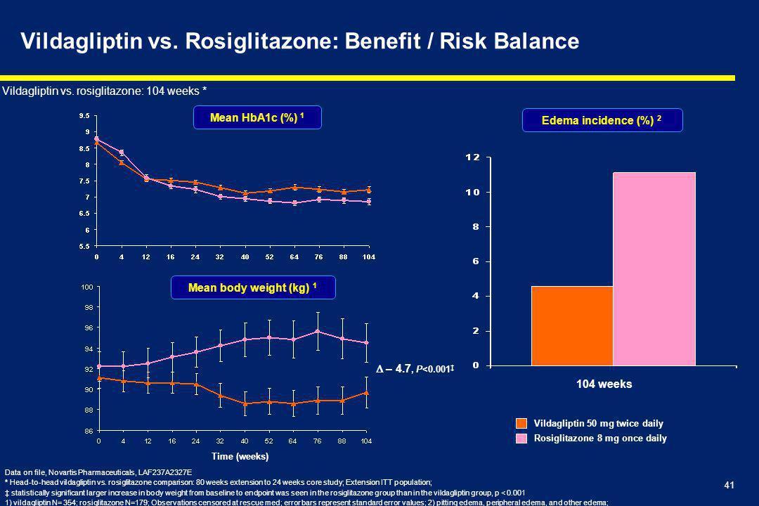 Vildagliptin vs. Rosiglitazone: Benefit / Risk Balance