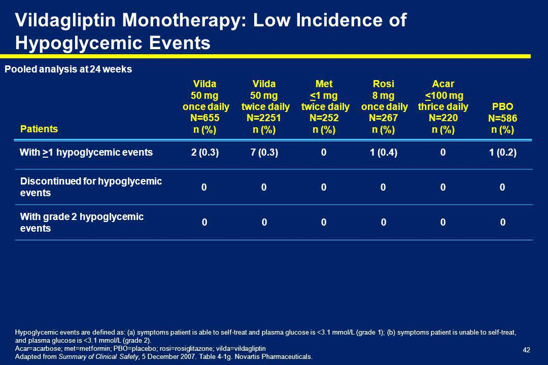 Vildagliptin Monotherapy: Low Incidence of Hypoglycemic Events