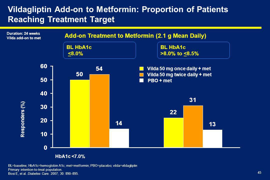 Vildagliptin Add-on to Metformin: Proportion of Patients Reaching Treatment Target