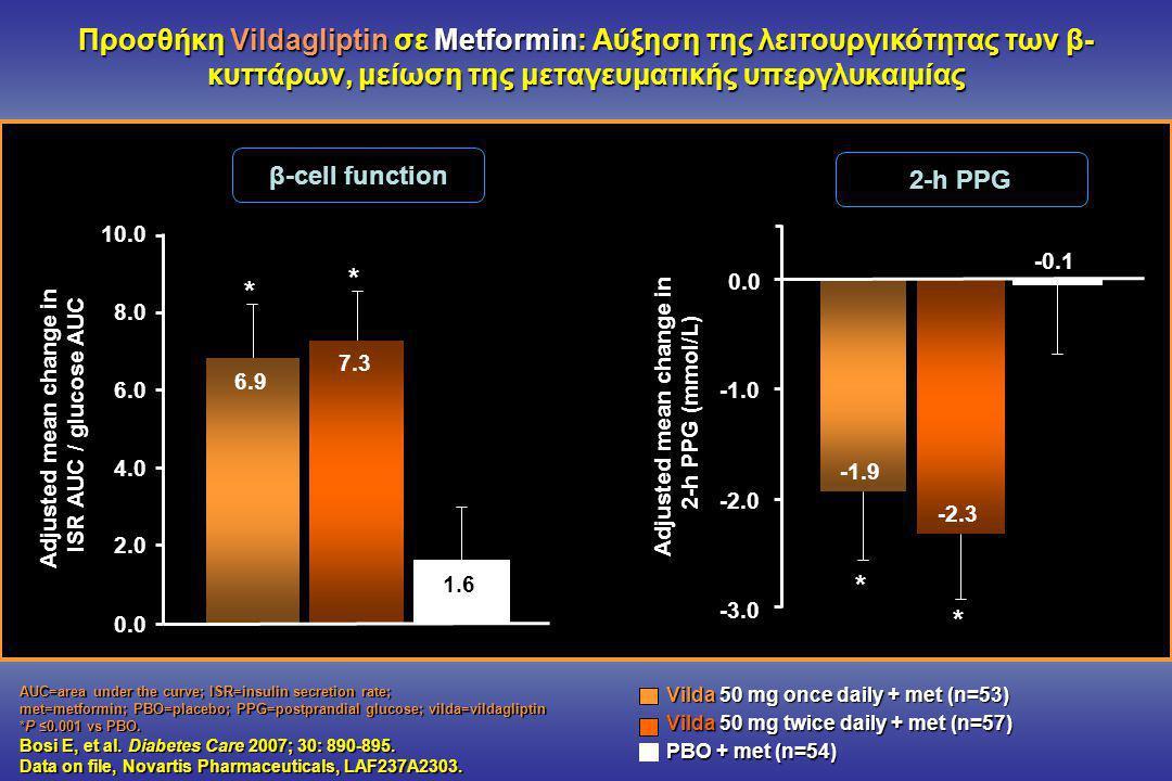 Προσθήκη Vildagliptin σε Metformin: Αύξηση της λειτουργικότητας των β-κυττάρων, μείωση της μεταγευματικής υπεργλυκαιμίας