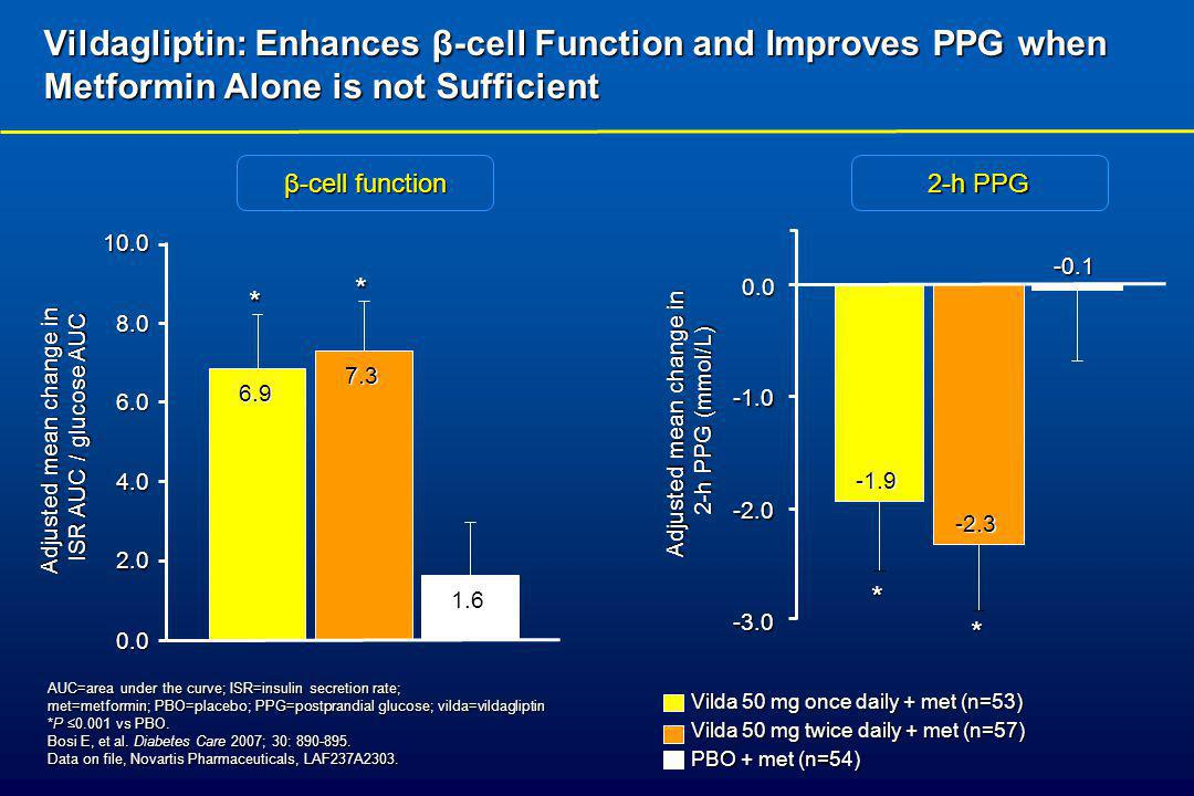 Vildagliptin: Enhances β-cell Function and Improves PPG when Metformin Alone is not Sufficient