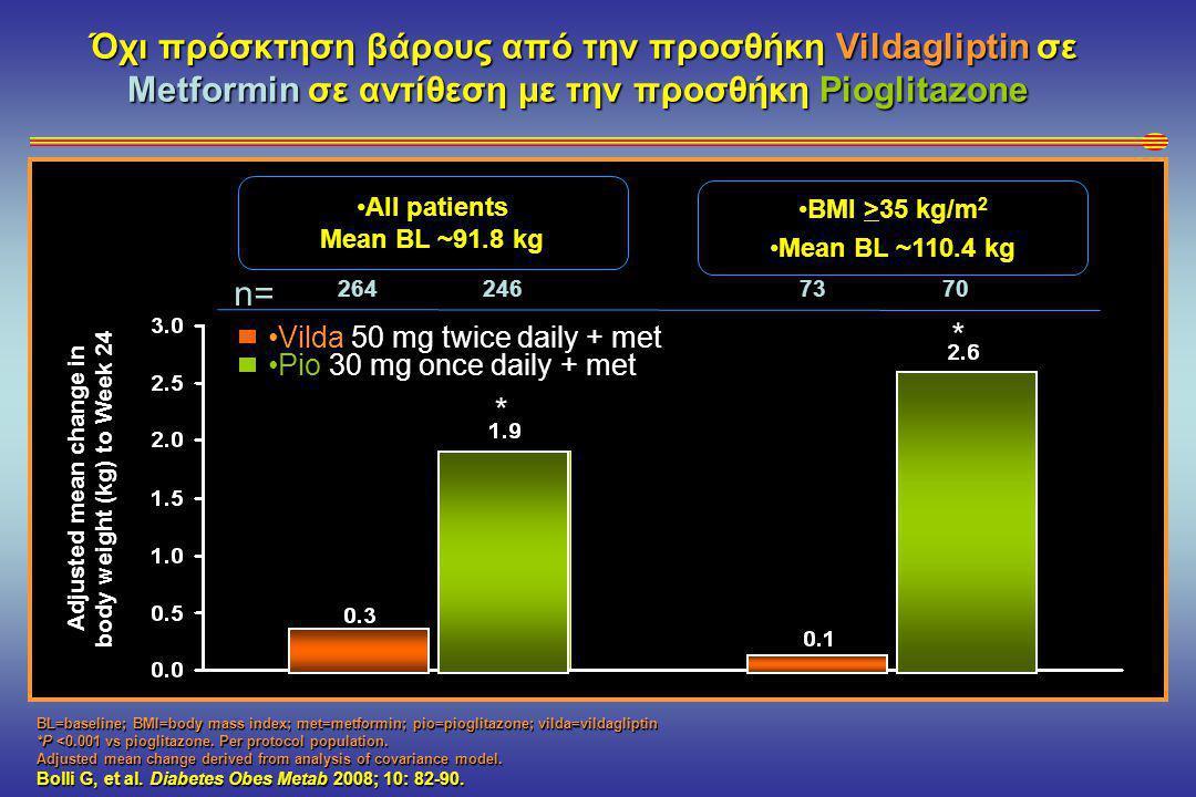 Όχι πρόσκτηση βάρους από την προσθήκη Vildagliptin σε Metformin σε αντίθεση με την προσθήκη Pioglitazone