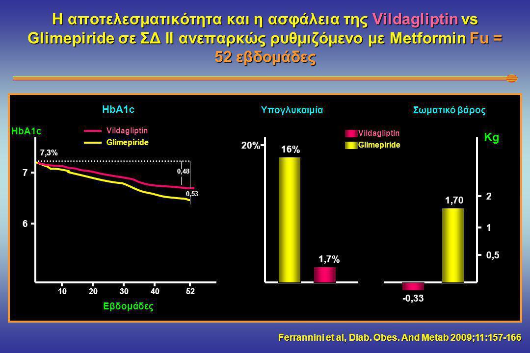 Η αποτελεσματικότητα και η ασφάλεια της Vildagliptin vs Glimepiride σε ΣΔ ΙΙ ανεπαρκώς ρυθμιζόμενο με Metformin Fu = 52 εβδομάδες