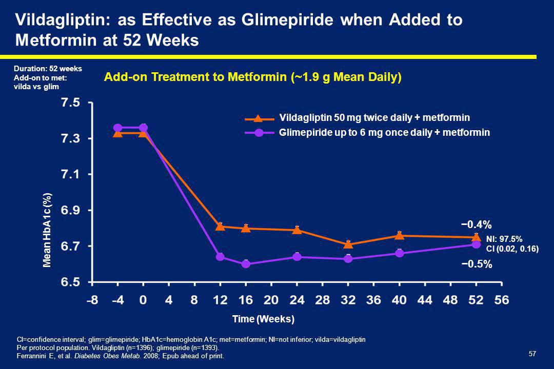 Vildagliptin: as Effective as Glimepiride when Added to Metformin at 52 Weeks