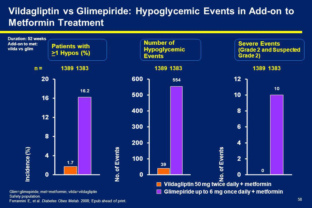 Vildagliptin vs Glimepiride: Hypoglycemic Events in Add-on to Metformin Treatment