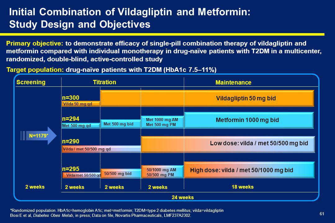 Initial Combination of Vildagliptin and Metformin: Study Design and Objectives