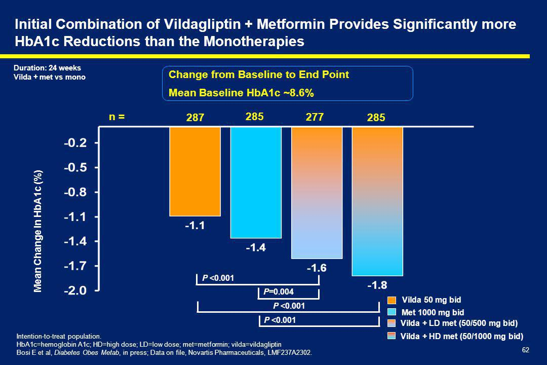 Initial Combination of Vildagliptin + Metformin Provides Significantly more HbA1c Reductions than the Monotherapies