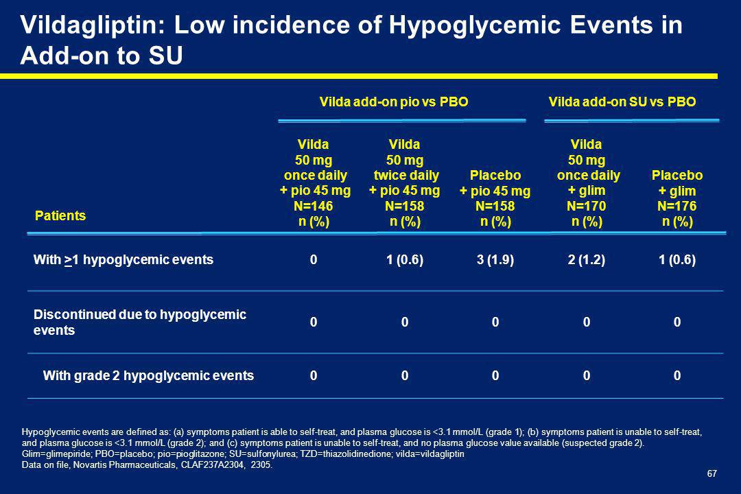 Vildagliptin: Low incidence of Hypoglycemic Events in Add-on to SU