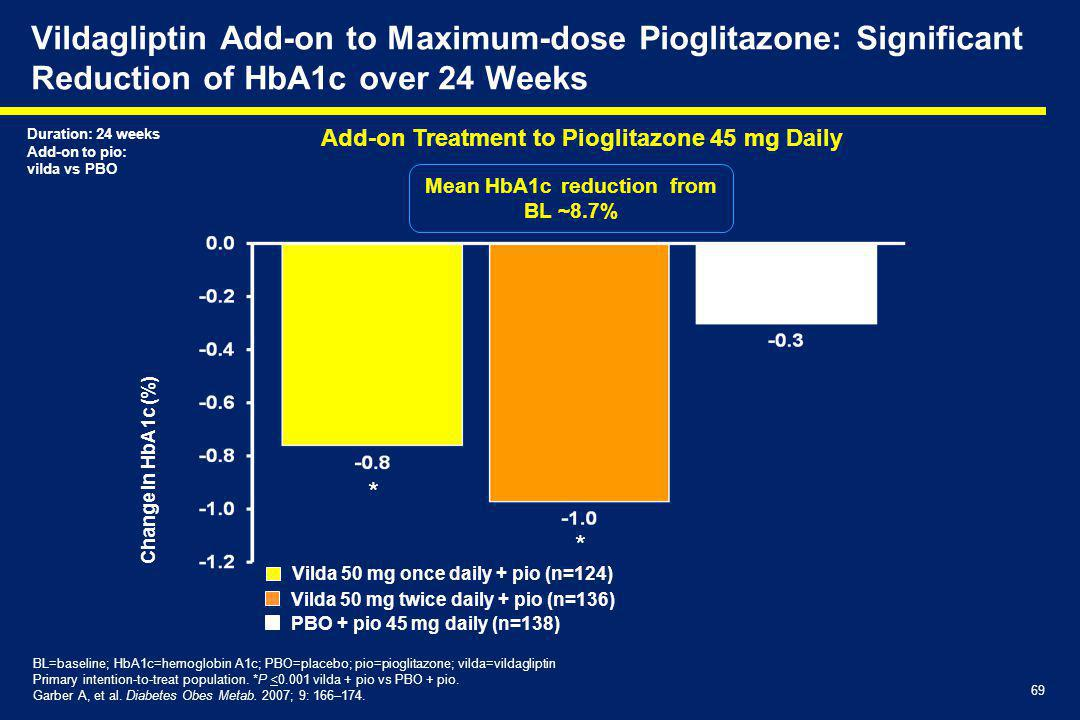 Vildagliptin Add-on to Maximum-dose Pioglitazone: Significant Reduction of HbA1c over 24 Weeks