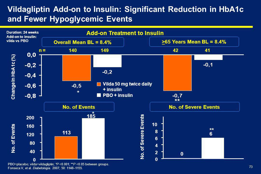Vildagliptin Add-on to Insulin: Significant Reduction in HbA1c and Fewer Hypoglycemic Events
