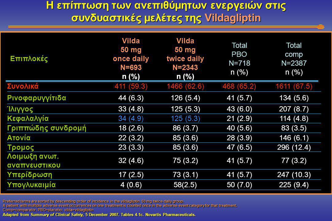 Η επίπτωση των ανεπιθύμητων ενεργειών στις συνδυαστικές μελέτες της Vildagliptin