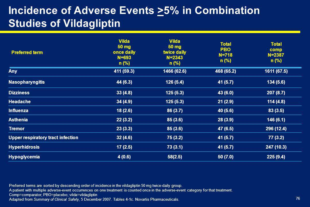Incidence of Adverse Events >5% in Combination Studies of Vildagliptin