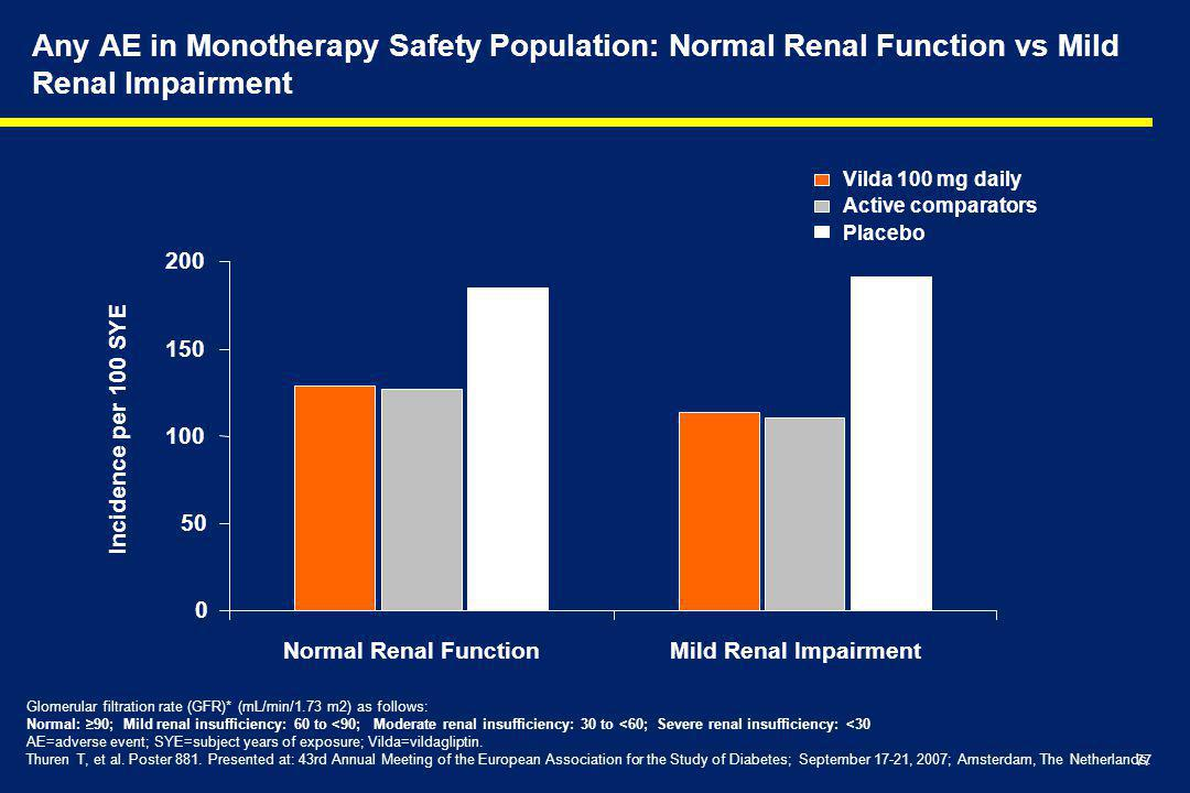Any AE in Monotherapy Safety Population: Normal Renal Function vs Mild Renal Impairment