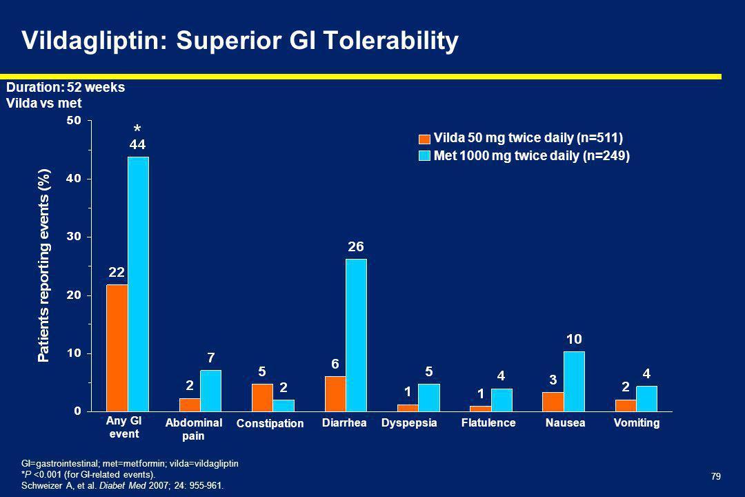 Vildagliptin: Superior GI Tolerability