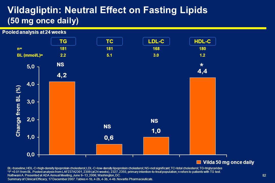 Vildagliptin: Neutral Effect on Fasting Lipids (50 mg once daily)