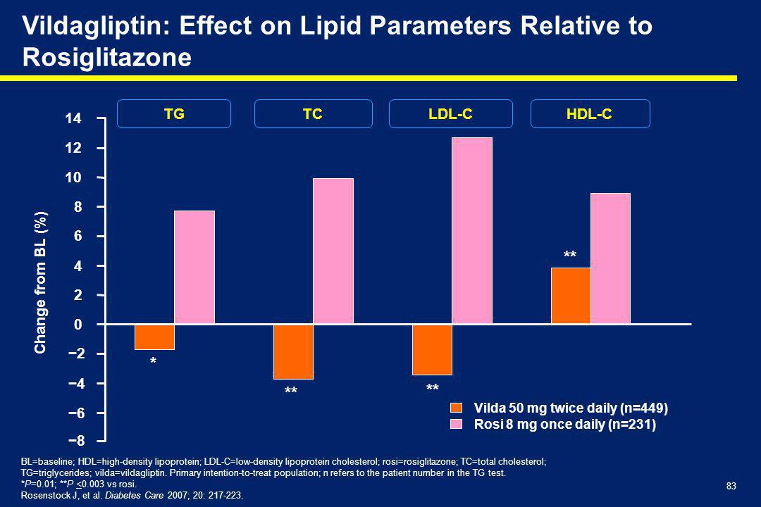 Vildagliptin: Effect on Lipid Parameters Relative to Rosiglitazone