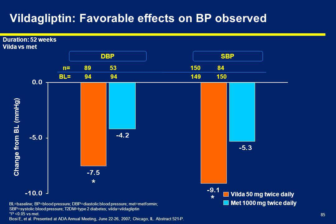 Vildagliptin: Favorable effects on BP observed