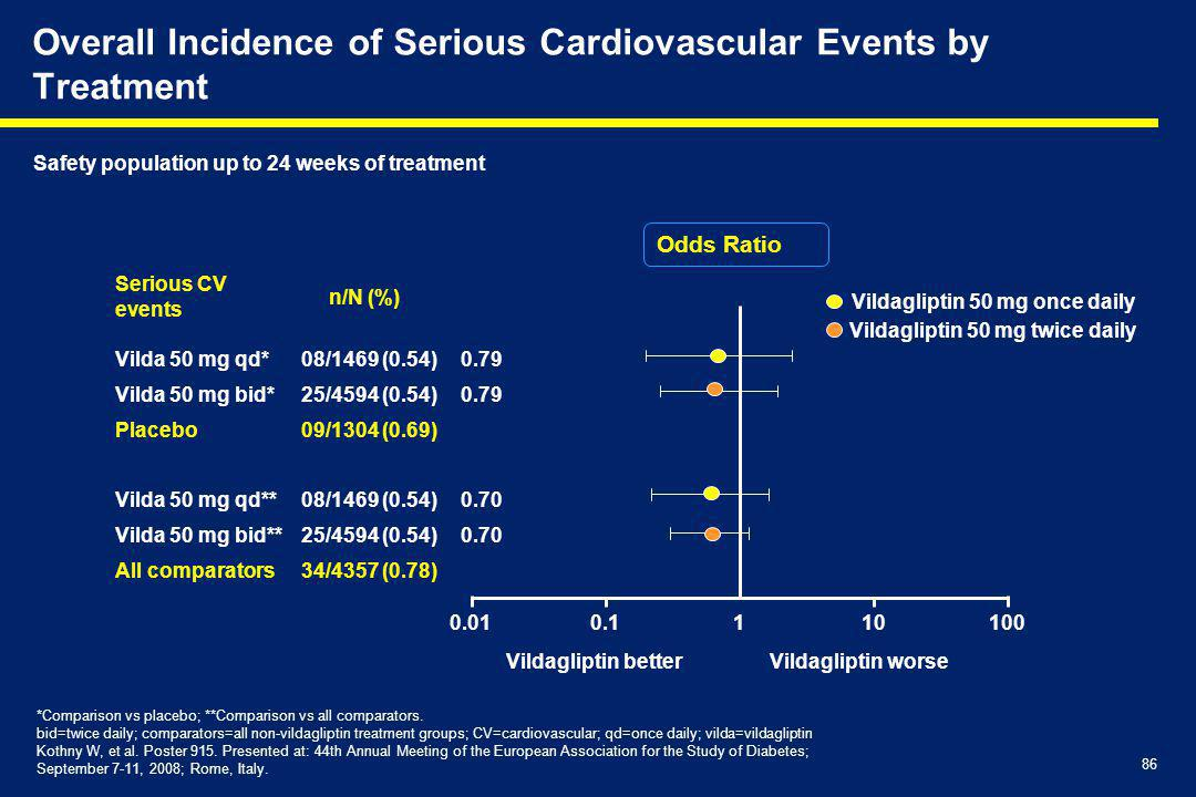 Overall Incidence of Serious Cardiovascular Events by Treatment