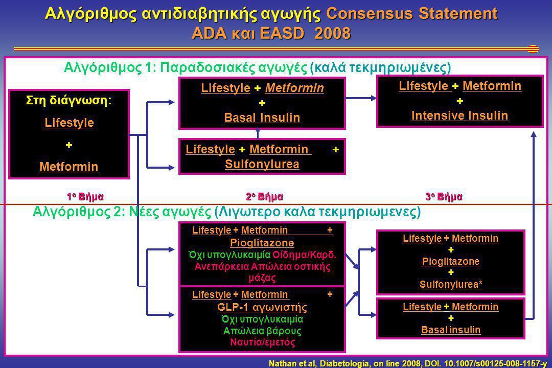 Αλγόριθμος αντιδιαβητικής αγωγής Consensus Statement ADA και EASD 2008