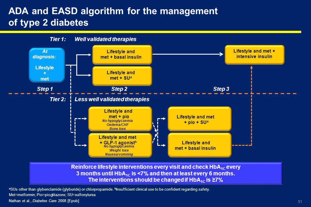 ADA and EASD algorithm for the management of type 2 diabetes
