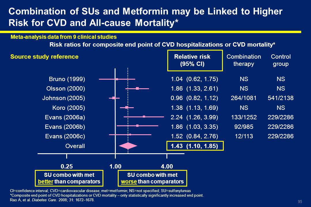 Combination of SUs and Metformin may be Linked to Higher Risk for CVD and All-cause Mortality*