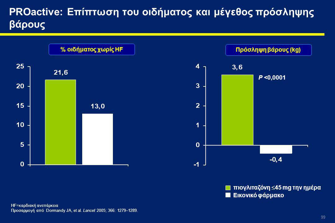 PROactive: Επίπτωση του οιδήματος και μέγεθος πρόσληψης βάρους