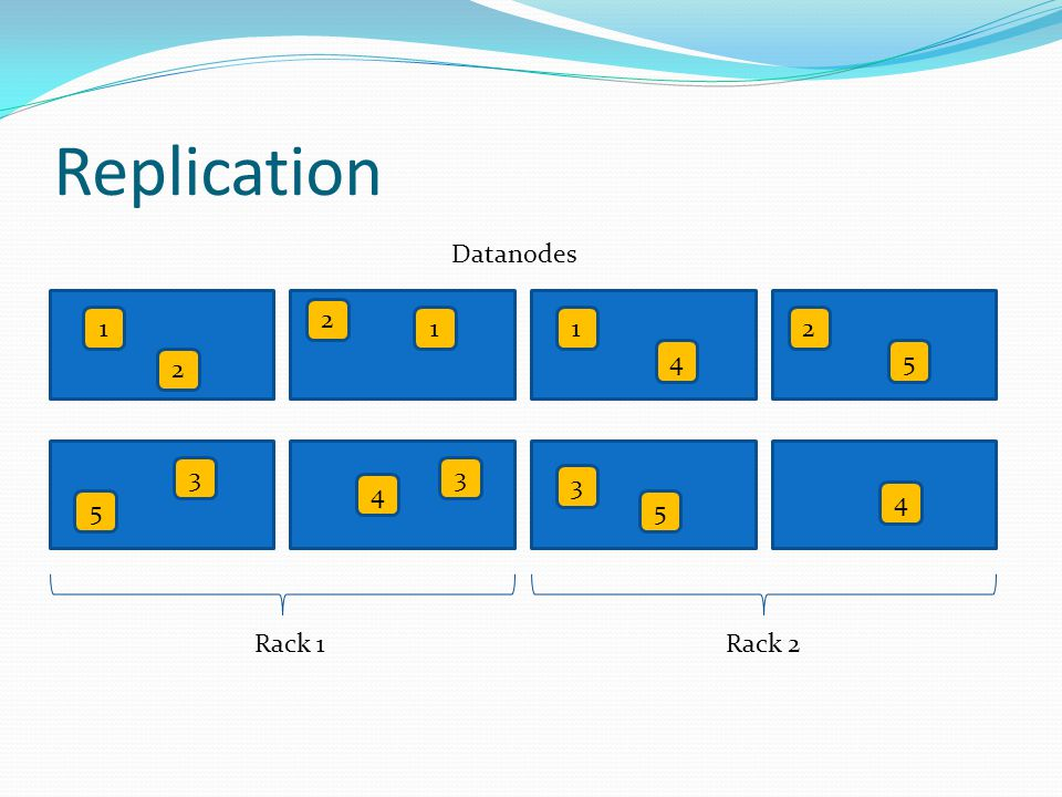 Replication Datanodes 2 1 1 1 2 4 5 2 3 3 3 4 4 5 5 Rack 1 Rack 2