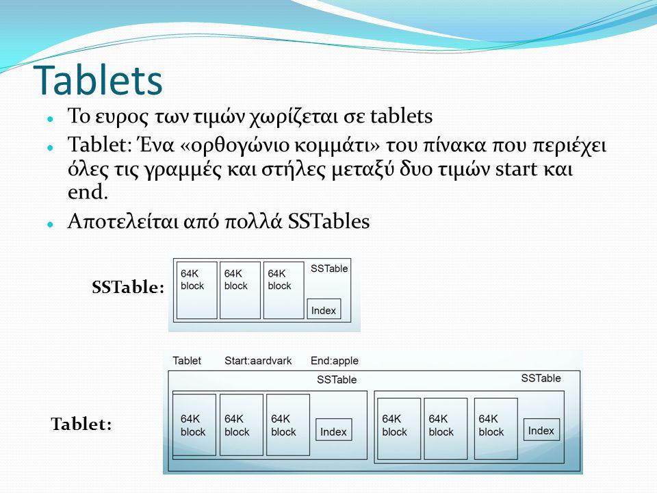 Tablets Το ευρος των τιμών χωρίζεται σε tablets